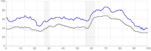 Pine Bluff, Arkansas monthly unemployment rate chart